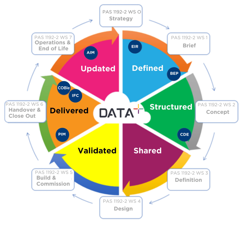 Data Management for the Built Environment